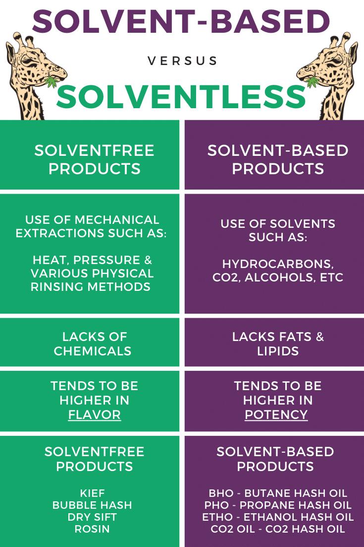 Solvent Free vs Solvent Based